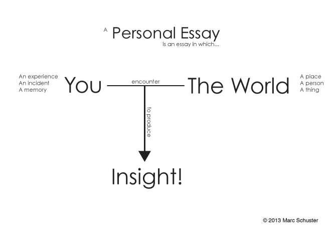Personal Essay Handout